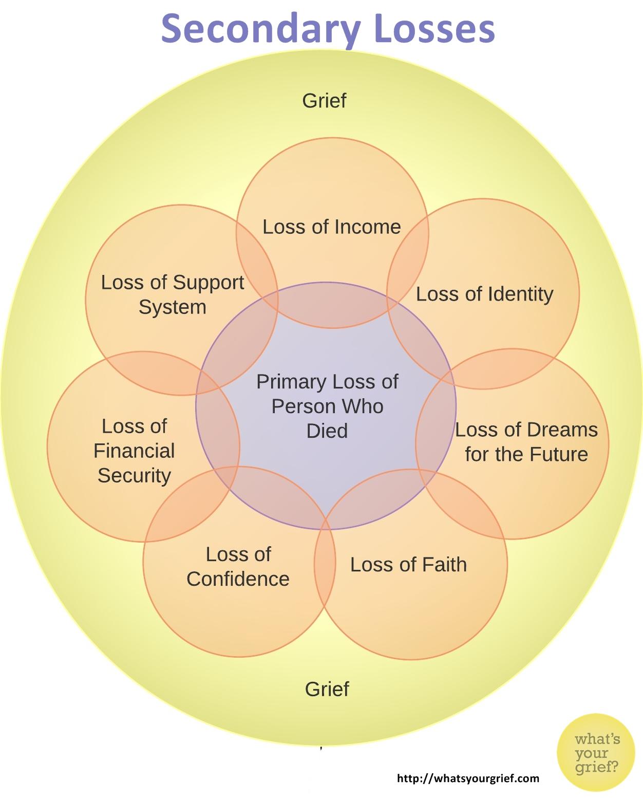 secondary-loss-5